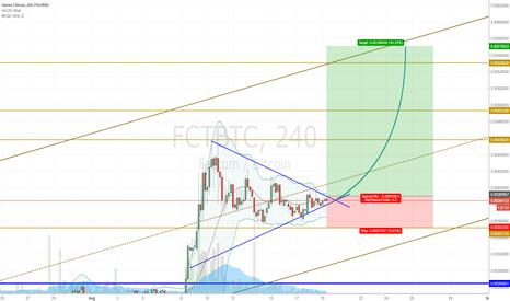 FCTBTC: Target at 57k?
