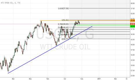 USOIL: CRUDE - Mid Long Term - Orta Uzun Vade