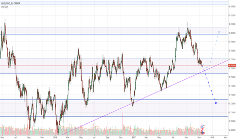 AUDUSD: AUDUSD Headed Down