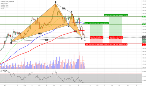 XAUUSD: XAUUSD - Bat Pattern Completion on H4 Chart