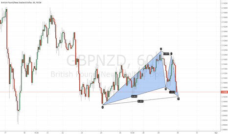 GBPNZD: Potential Bullish Gartley setting up @ 2.1020