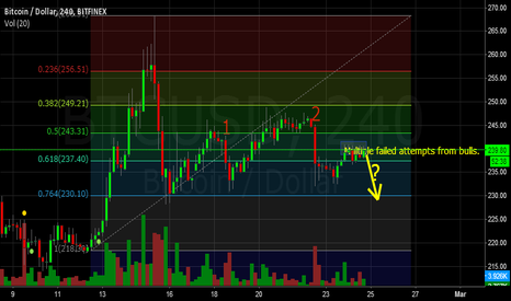 BTCUSD: Flat price with shooting stars on 4H
