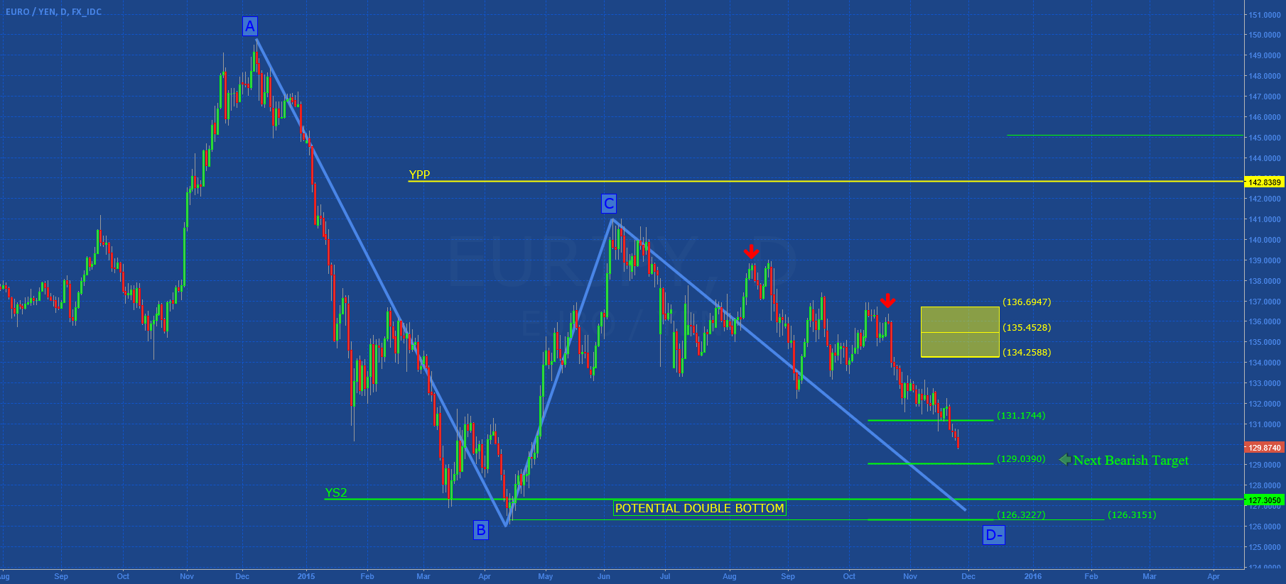 EURJPY: DOUBLE BOTTOM FOR END OF YEAR? (II°)