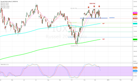 IUX: Further bears in sight for the Russell 2000