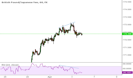 "GBPJPY: A Nice ""Short-Swing"""
