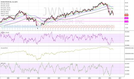 JWN: JWN support levels