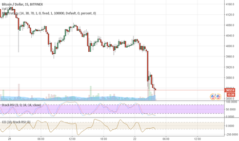 BTCUSD: Sky is falling! BTC is diving below $3800