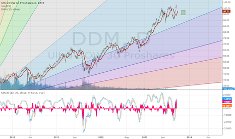 DDM: DDM on its way down