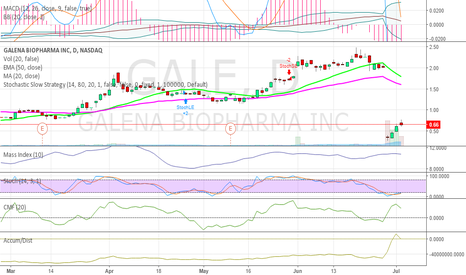 GALE: $GALE has some serious upside!