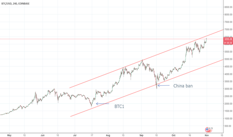 BTCUSD: BTC following trend beautifully. (give feedback, I'm new)