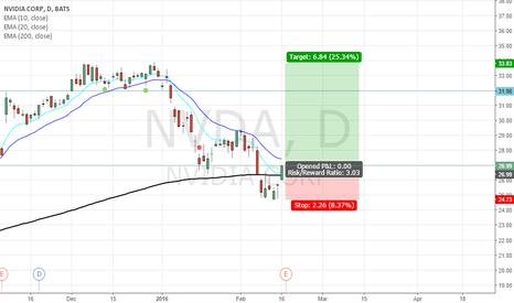 NVDA: NVDA Long, good PA and good FUNDMTL