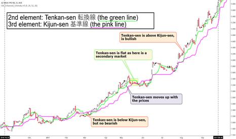A2M: Ichimoku Analysis Lesson 2 of 5