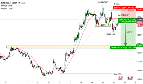 EURUSD: EUR/USD SHORT IDEA