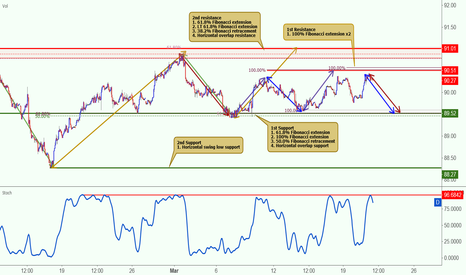 DXY: DXY approaching resistance, potential to drop!