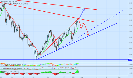 USOIL: Two options
