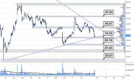 RTN: Levels before earnings tomorrow looks slightly bearish #RTN