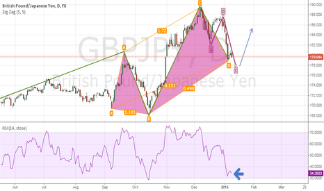 GBPJPY: GBPJPY, ELLIOT AND PATTERN