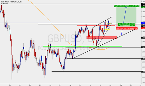 GBPUSD: GBPUSD - LONGS/BUY IDEA