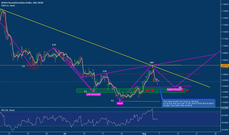 GBPCAD: GBPCAD the bullish  can take the control?