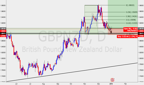 GBPNZD: GBPNZD LOOKING TO BUY