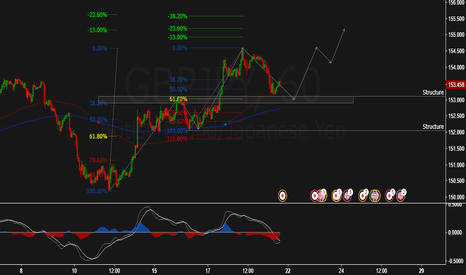 GBPJPY: 38% + 61% + Structure