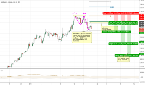 XAUUSD: XAUUSD GOLD - You maybe find a 2618 Trade there soon