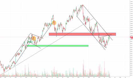BTCUSD: Neckline test for Bitcoin, should drop towards 8500/8700 now
