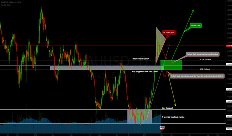 XAUUSD: GOLD Overview