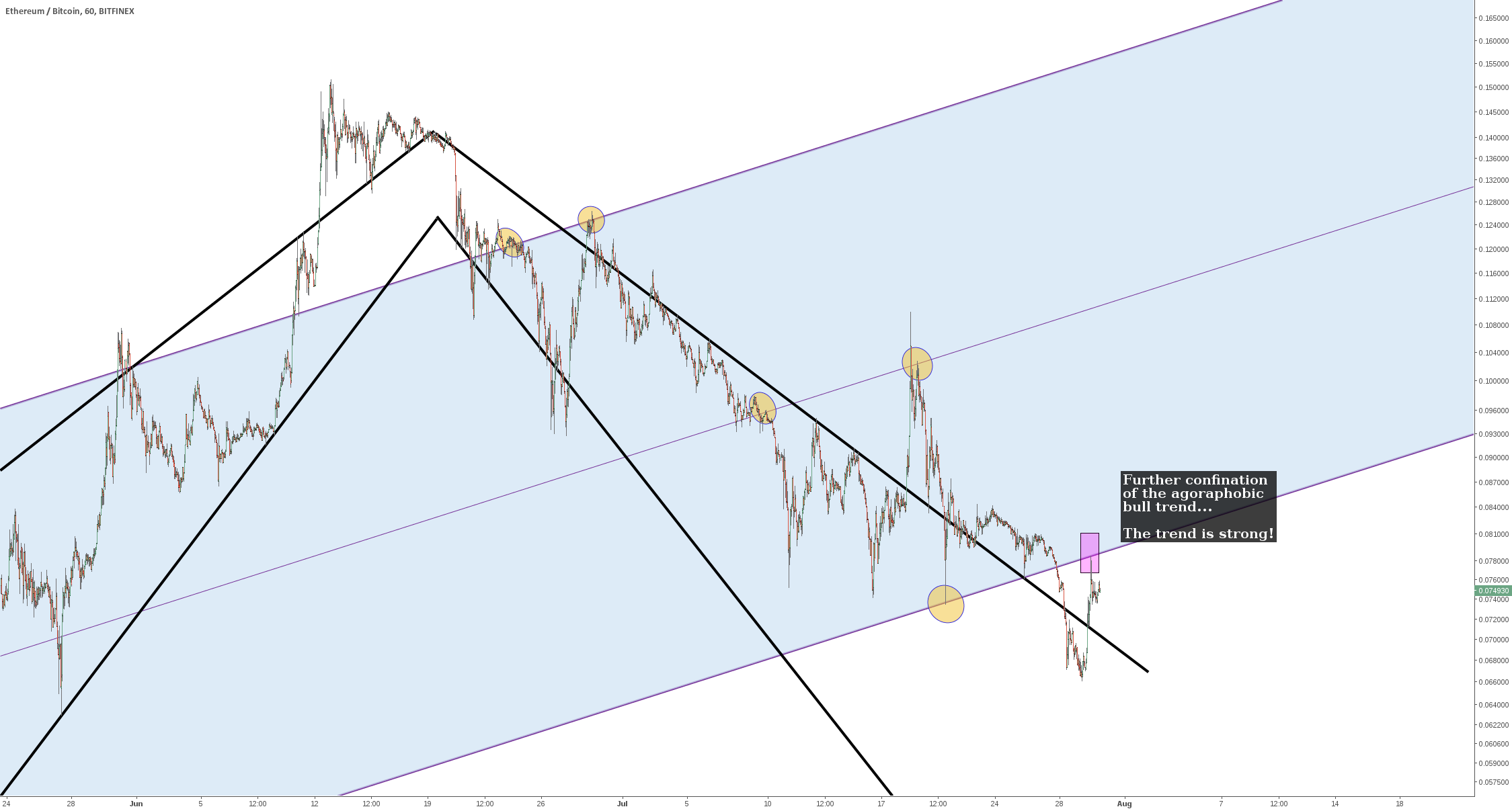 Ethe/Bitcoin - futher confirmation of trend