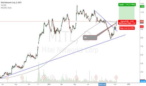 MITL: 200DMA crossover after testing trendline