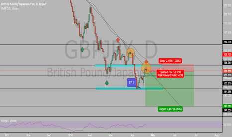 """GBPJPY: DAMN """"GBPJPY"""" BACK AT IT AGAIN WITH THE SHORT LOL"""