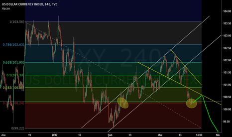 DXY: Trend line test and short
