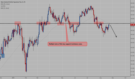 NZDJPY: NZDJPY - Possible Short Setup
