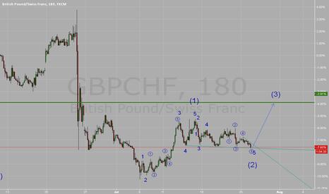 GBPCHF: buy set up
