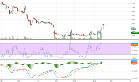 PEIX: PEIX About to Move UP!