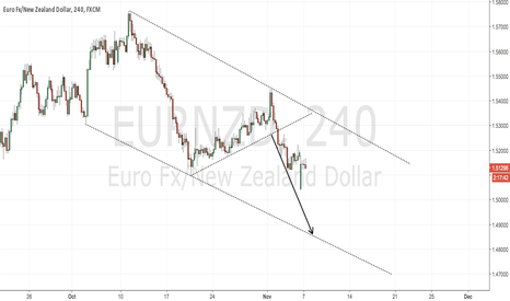 EURNZD: Eur/Nzd to the downside