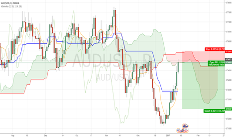 AUDUSD: SHORT from Kumo if there will be a signal @ h4/h1