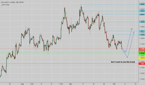 EURUSD: FIBRE - NFP Tomorrow? Hmm