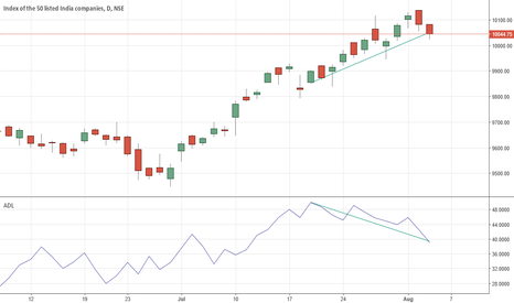 NIFTY: NIFTY ADL DIVERGENCE