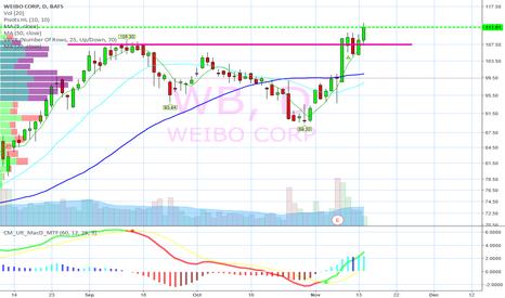 WB: Mange profits today