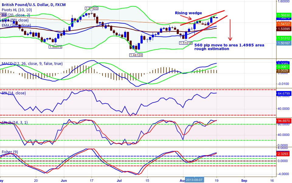 GPB/USD 1 Day TF Rising Wedge  ...  560 pip Target