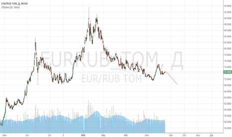 EURRUB_TOM: прогноз по еврорубль, среднесрок