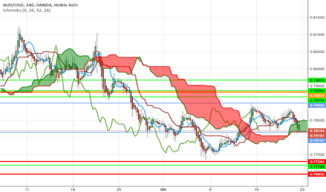 AUDUSD: aud usd propabile short