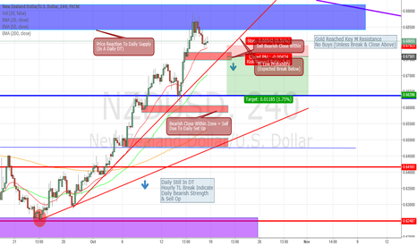NZDUSD: MAJOR SELL OPPORTUNITY FROM GOLD'S POTENTIAL HUGE REVERSAL
