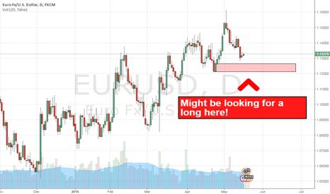 EURUSD: EURUSD Looking to long on pullback