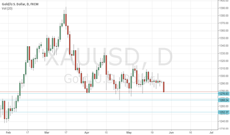 XAUUSD: GOLD support level