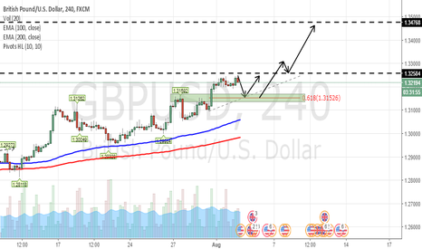 GBPUSD: trend Continuation + Trend following