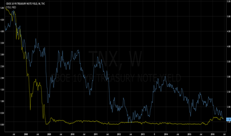 TNX: 10 - 2 YEAR TREASURY YIELDS TIGHTENING