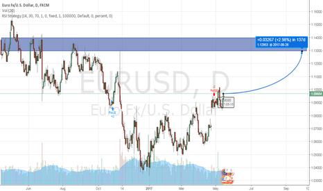 EURUSD: EURUSD will go up