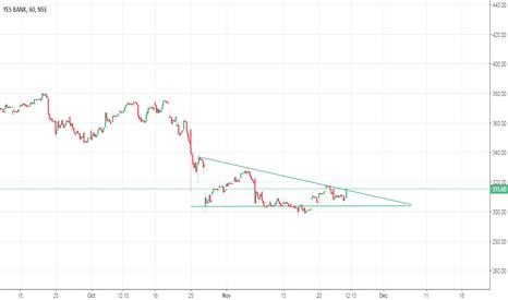 YESBANK: Yesbank ( NSE:YESBANK ) Descending triangle